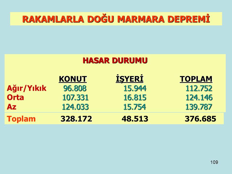108 RAKAMLARLA DOĞU MARMARA DEPREMİ AFET FONUNDAN GÖNDERİLEN ACİL YARDIM ÖDENEĞİ 6.332 TRİLYON TL.