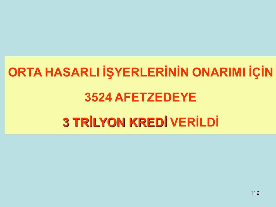 118 ORTA HASARLI KONUTLARIN ONARIMI İÇİN 46153 AFETZEDEYE 142,4 TRİLYON KREDİ VERİLDİ