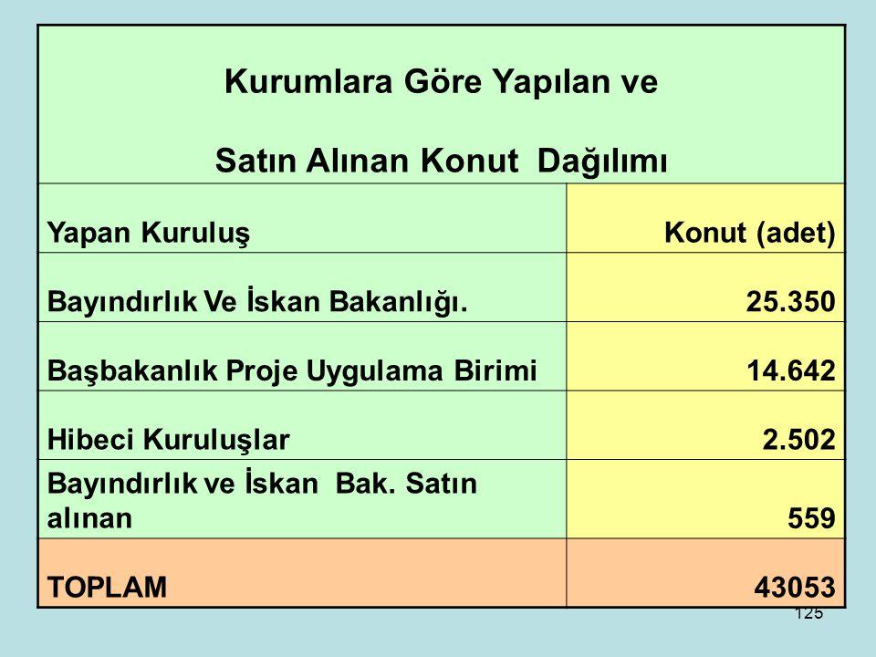 124 MARMARA DEPREM BÖLGESİ KONUT VE İŞYERLERİ 17 ağustos ve 12 kasım 1999 tarihlerinde Doğu Marmara bölgesinde meydana gelen depremler sonrasında hak