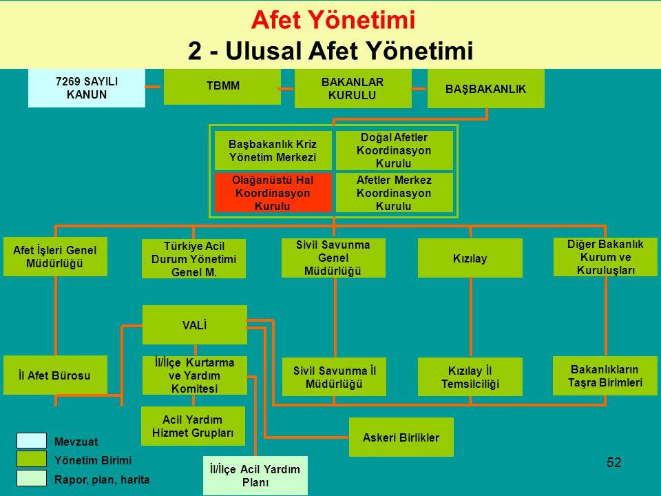 51 2-ULUSAL AFET YÖNETİMİ
