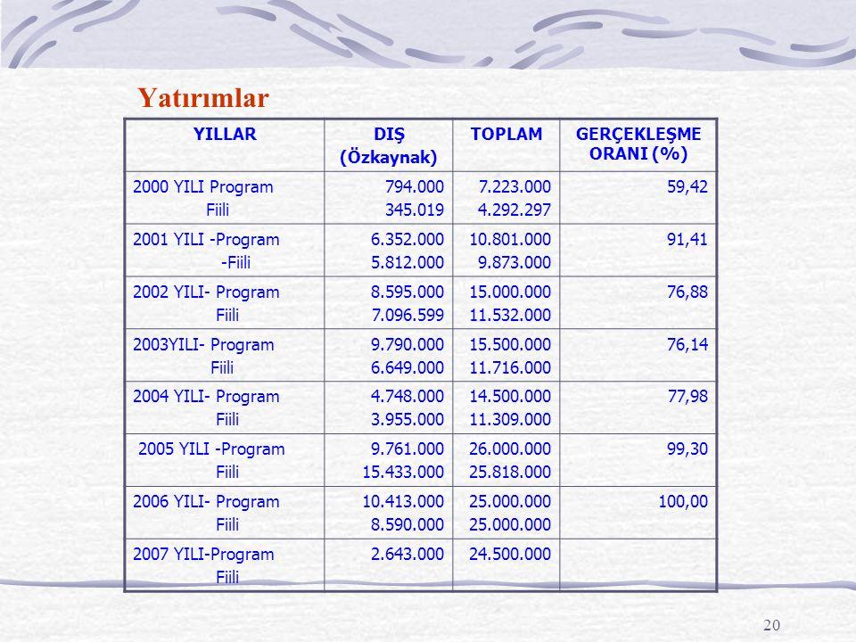20 Yatırımlar YILLARDIŞ (Özkaynak) TOPLAMGERÇEKLEŞME ORANI (%) 2000 YILI Program Fiili 794.000 345.019 7.223.000 4.292.297 59,42 2001 YILI -Program -F