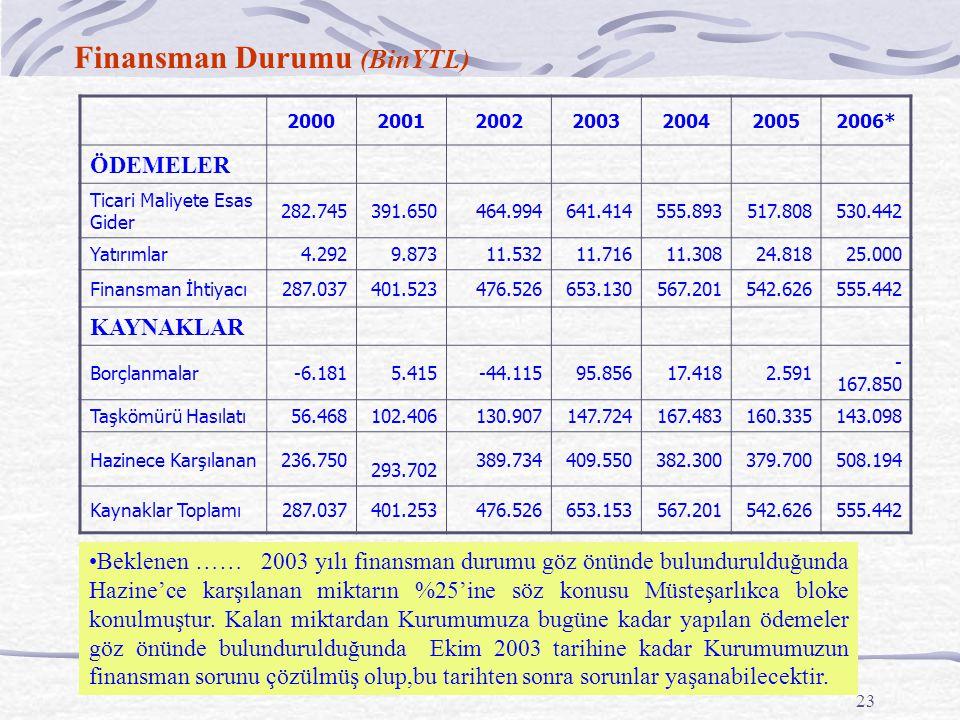 23 Finansman Durumu (BinYTL) 2000200120022003200420052006* ÖDEMELER Ticari Maliyete Esas Gider 282.745391.650464.994641.414555.893517.808530.442 Yatır