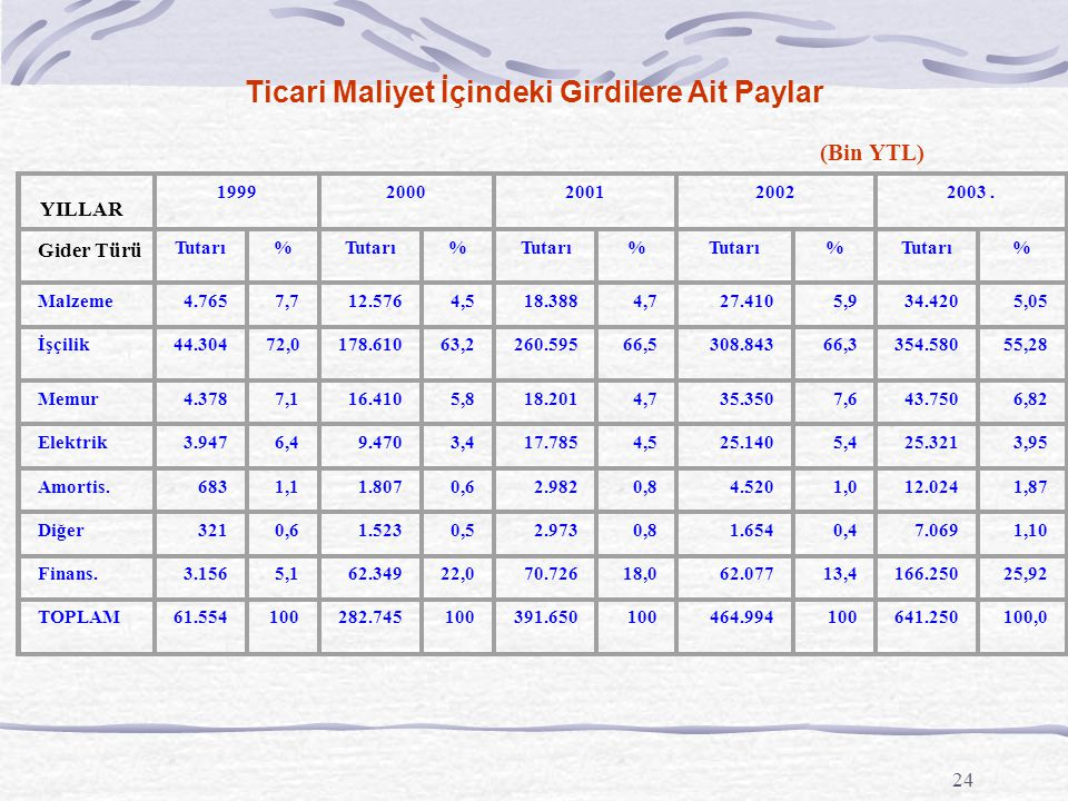 24 Ticari Maliyet İçindeki Girdilere Ait Paylar (Bin YTL) 19992000200120022003. Tutarı% % % % % Malzeme4.7657,712.5764,518.3884,727.4105,934.4205,05 İ
