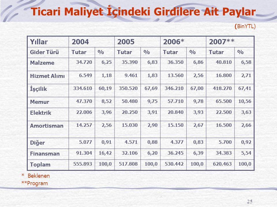 25 Ticari Maliyet İçindeki Girdilere Ait Paylar (BinYTL) * Beklenen **Program Yıllar200420052006*2007** Gider TürüTutar% % % % Malzeme 34.7206,2535.39