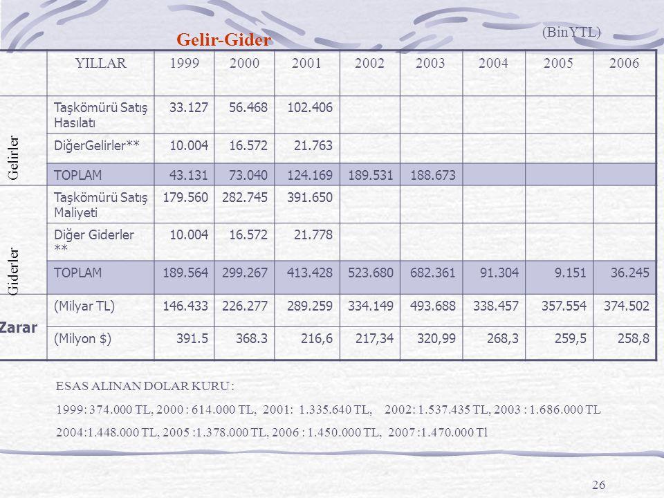 26 Gelir-Gider YILLAR19992000200120022003200420052006 Taşkömürü Satış Hasılatı 33.12756.468102.406 DiğerGelirler**10.00416.57221.763 TOPLAM43.13173.04