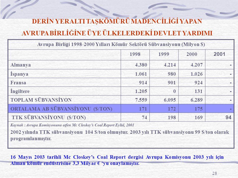 28 Avrupa Birliği 1998-2000 Yılları Kömür Sektörü Sübvansiyonu (Milyon $) 199819992000 2001 Almanya4.3804.2144.207 - İspanya1.0619801.026 - Fransa9149