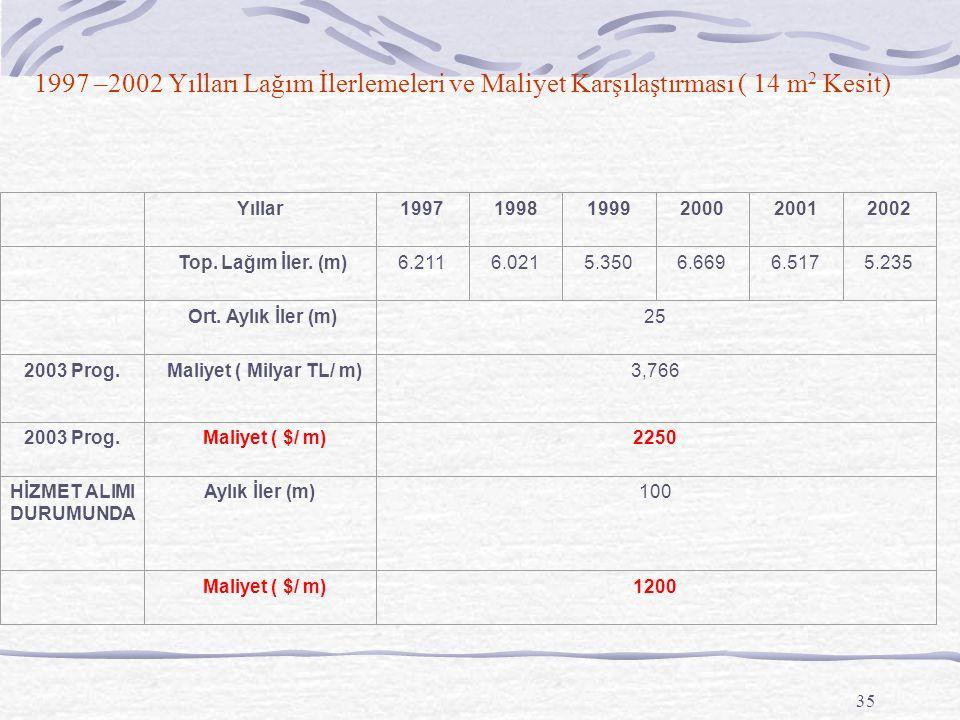 35 1997 –2002 Yılları Lağım İlerlemeleri ve Maliyet Karşılaştırması ( 14 m 2 Kesit) Yıllar199719981999200020012002 Top. Lağım İler. (m)6.2116.0215.350