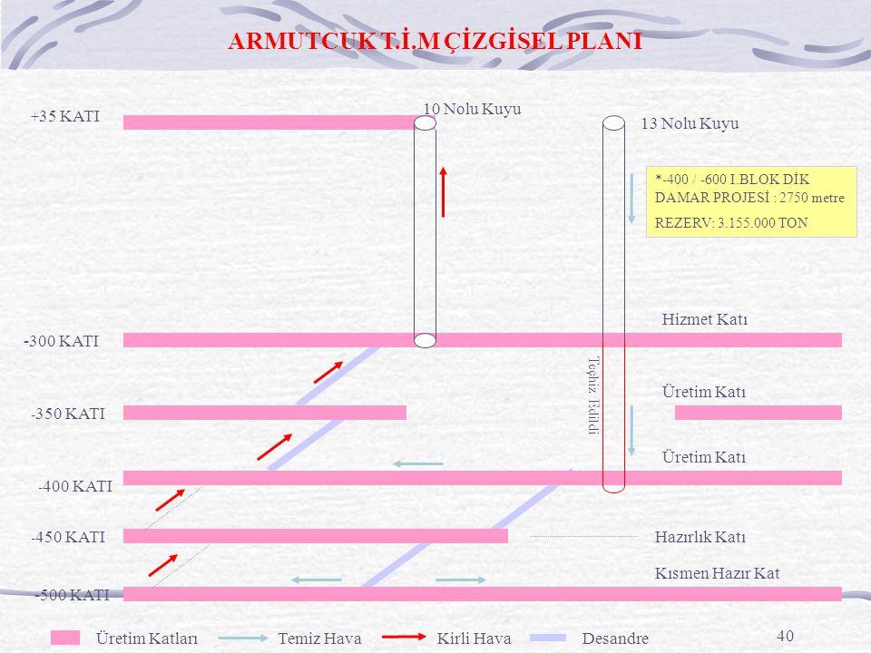 40 - 350 KATI -300 KATI -500 KATI + 35 KATI - 400 KATI Hazırlık Katı ARMUTCUK T.İ.M ÇİZGİSEL PLANI - 450 KATI Kısmen Hazır Kat Üretim Katı Hizmet Katı