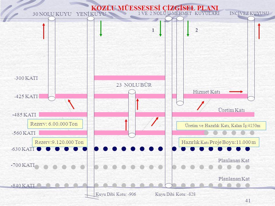 41 30 NOLU KUYU -485 KATI - 560 KATI - 425 KATI - 300 KATI YENİ KUYU - 630 KATI -700 KATI -840 KATI 1 VE 2 NOLU U.MEHMET KUYULARIİNCİVEZ KUYUSU 23 NOLU BÜR 12 Hizmet Katı Üretim Katı Üretim ve Hazırlık Katı, Kalan İş:4150m Hazırlık Katı Proje Boyu:11.000 m Planlanan Kat Kuyu Dibi Kotu: -906 KOZLU MÜESSESESİ ÇİZGİSEL PLANI Kuyu Dibi Kotu: -828 Rezerv:9.120.000 Ton Rezerv: 6.00.000 Ton