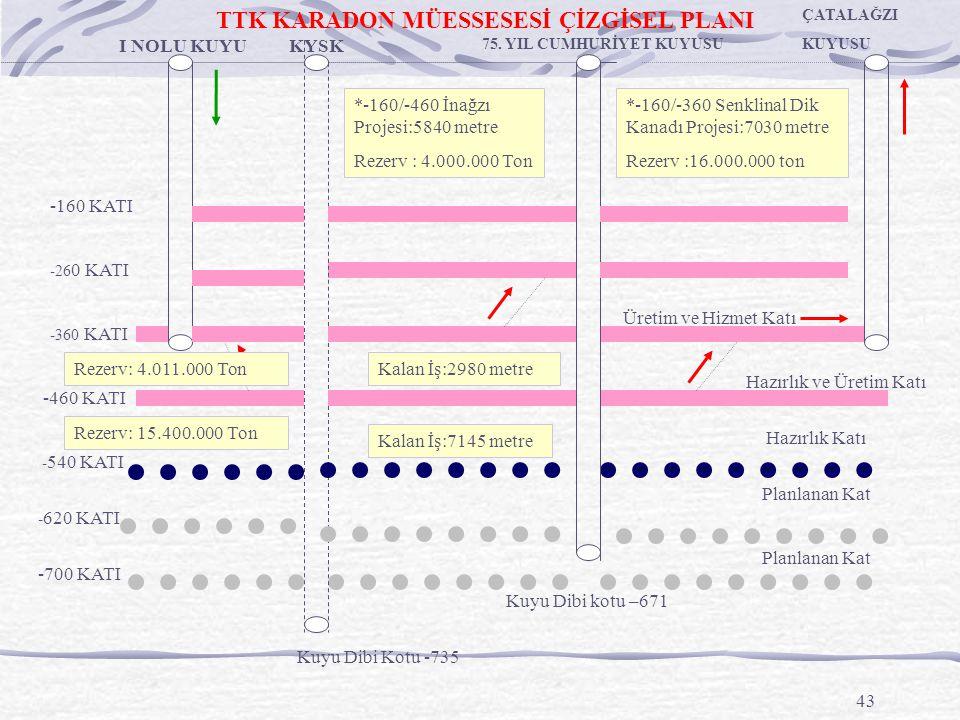 43 I NOLU KUYU -460 KATI - 540 KATI -360 KATI -26 0 KATI KYSK - 620 KATI -700 KATI 75.