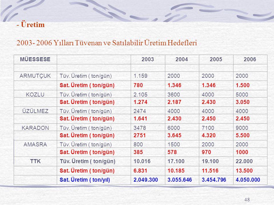 48 - Üretim 2003- 2006 Yılları Tüvenan ve Satılabilir Üretim Hedefleri AMASRA MÜESSESE 2003200420052006 ARMUTÇUKTüv.