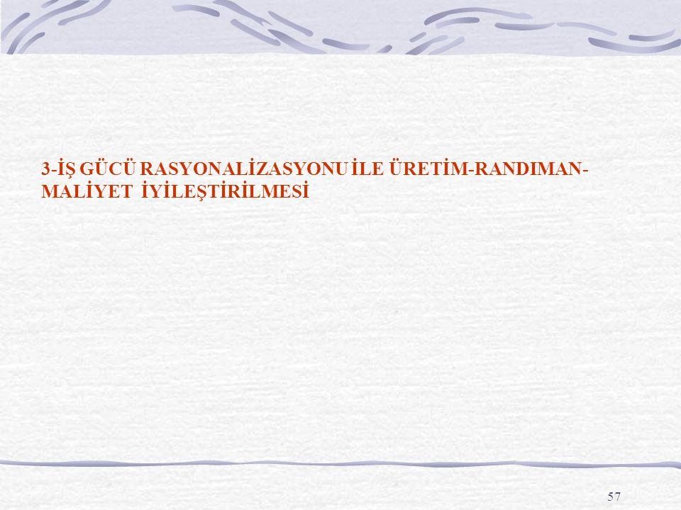57 3-İŞ GÜCÜ RASYONALİZASYONU İLE ÜRETİM-RANDIMAN- MALİYET İYİLEŞTİRİLMESİ