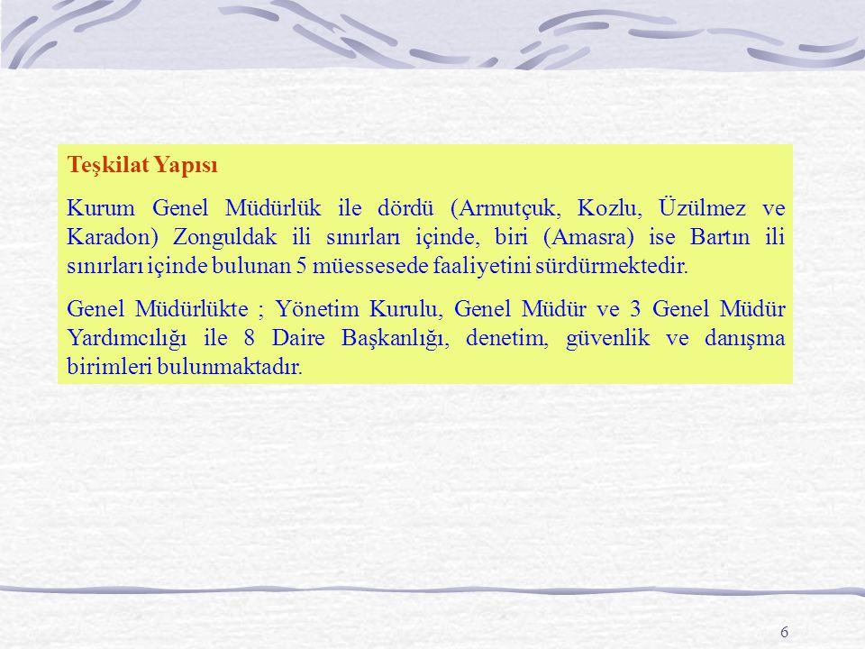 6 Teşkilat Yapısı Kurum Genel Müdürlük ile dördü (Armutçuk, Kozlu, Üzülmez ve Karadon) Zonguldak ili sınırları içinde, biri (Amasra) ise Bartın ili sınırları içinde bulunan 5 müessesede faaliyetini sürdürmektedir.
