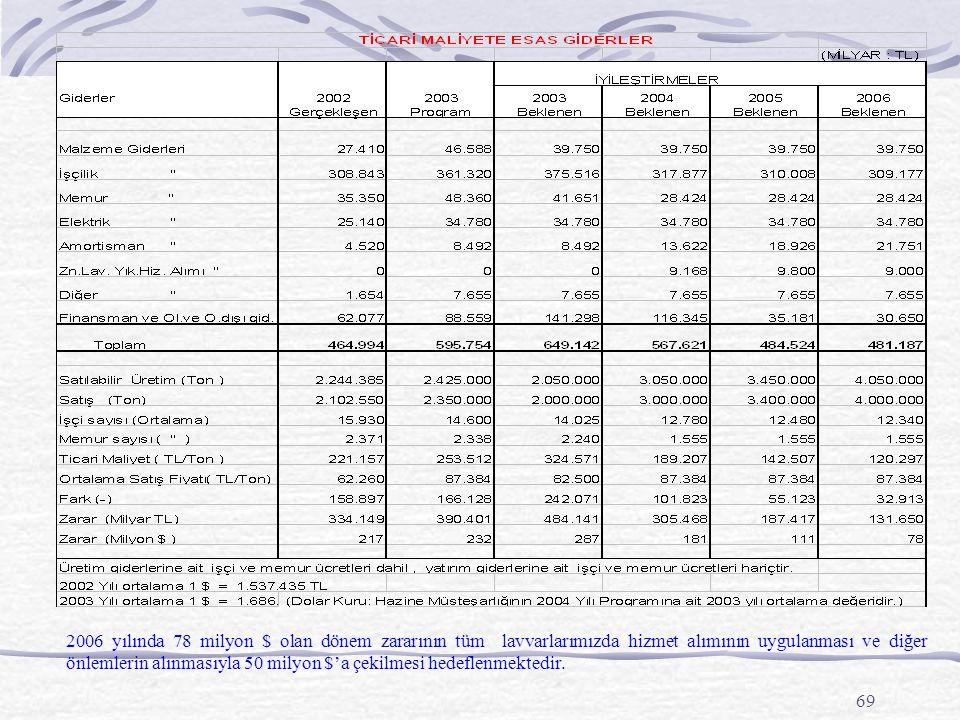 69 2006 yılında 78 milyon $ olan dönem zararının tüm lavvarlarımızda hizmet alımının uygulanması ve diğer önlemlerin alınmasıyla 50 milyon $'a çekilmesi hedeflenmektedir.