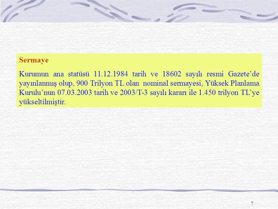 7 Sermaye Kurumun ana statüsü 11.12.1984 tarih ve 18602 sayılı resmi Gazete'de yayınlanmış olup, 900 Trilyon TL olan nominal sermayesi, Yüksek Planlam