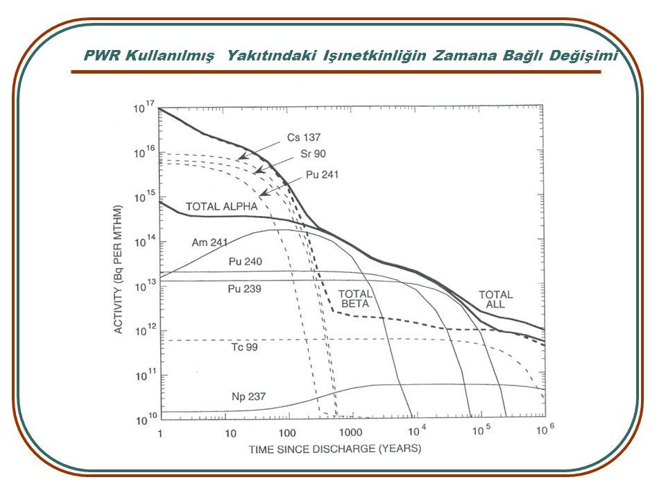 PWR Kullanılmış Yakıtındaki Işınetkinliğin Zamana Bağlı Değişimi