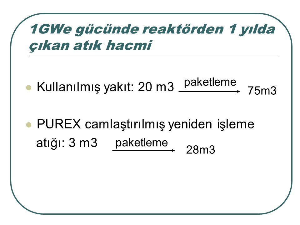 1GWe gücünde reaktörden 1 yılda çıkan atık hacmi Kullanılmış yakıt: 20 m3 PUREX camlaştırılmış yeniden işleme atığı: 3 m3 75m3 paketleme 28m3