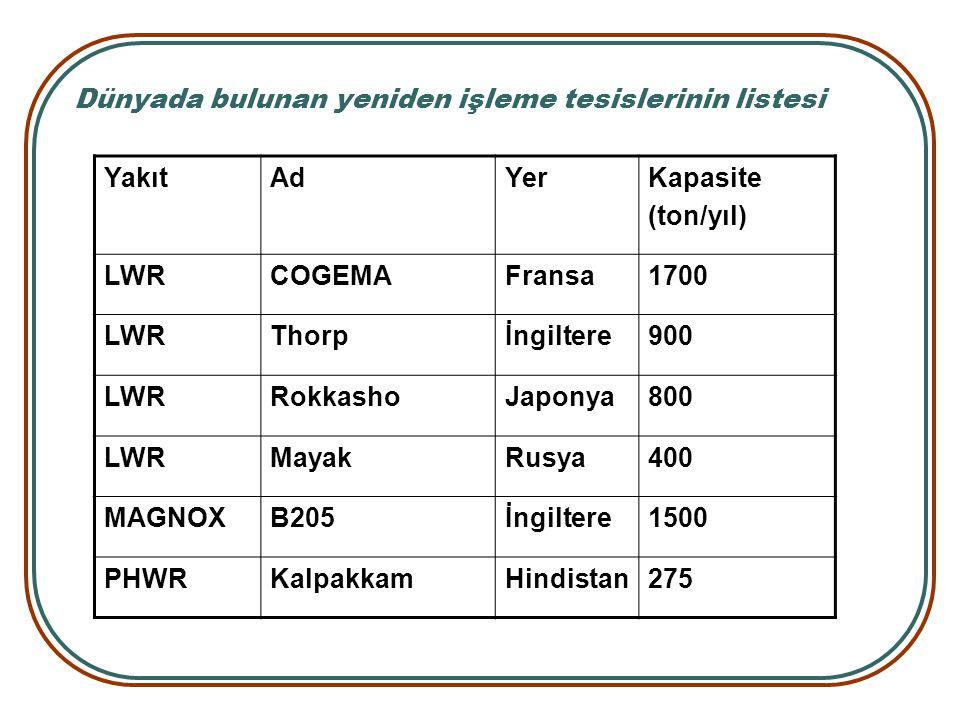 Dünyada bulunan yeniden işleme tesislerinin listesi YakıtAdYerKapasite (ton/yıl) LWRCOGEMAFransa1700 LWRThorpİngiltere900 LWRRokkashoJaponya800 LWRMay