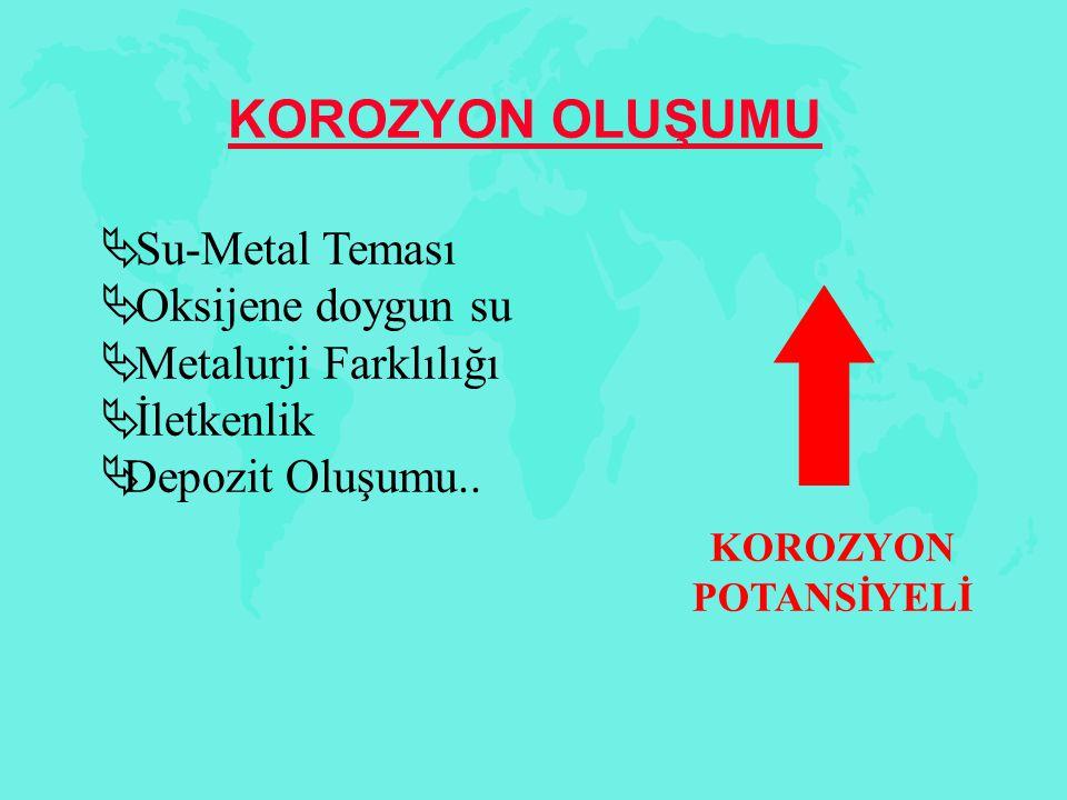 KOROZYON POTANSİYELİ KOROZYON OLUŞUMU  Su-Metal Teması  Oksijene doygun su  Metalurji Farklılığı  İletkenlik  Depozit Oluşumu..