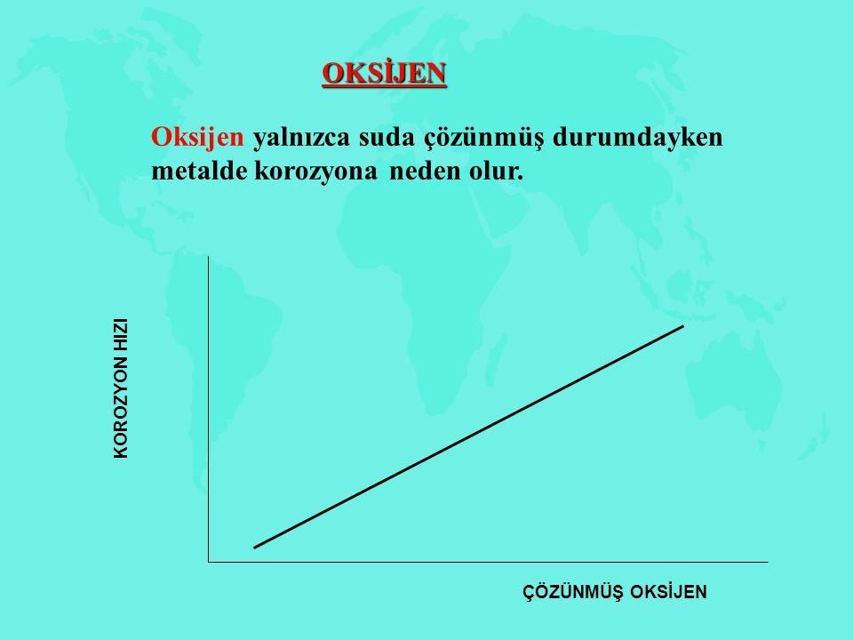 OKSİJEN ÇÖZÜNMÜŞ OKSİJEN KOROZYON HIZI Oksijen yalnızca suda çözünmüş durumdayken metalde korozyona neden olur.
