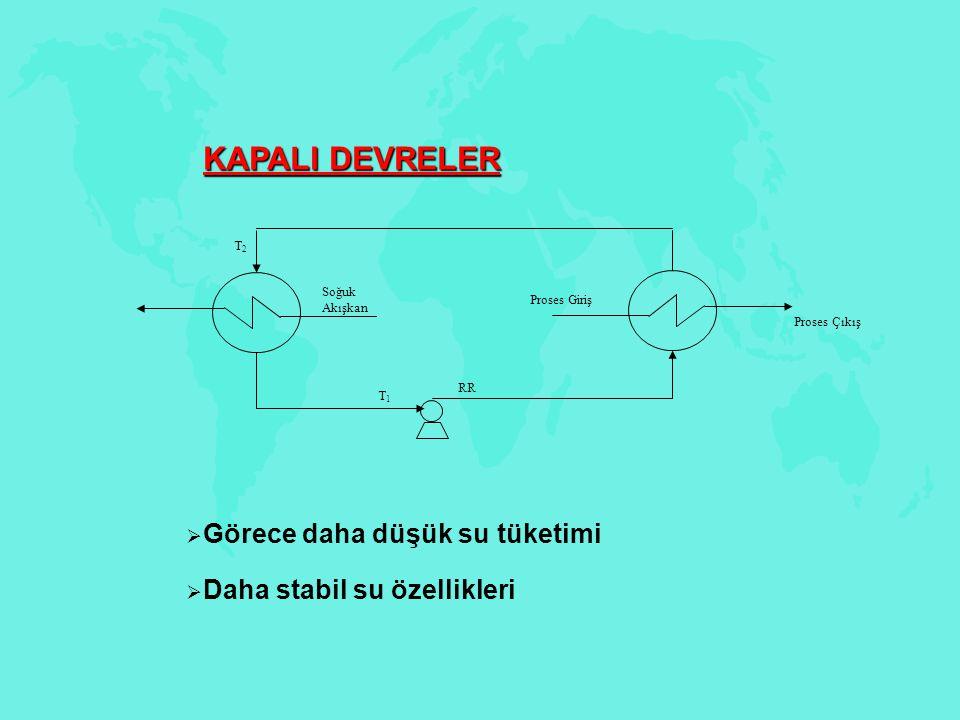KAPALI DEVRELER  Görece daha düşük su tüketimi  Daha stabil su özellikleri T1T1 T2T2 Proses Giriş Proses Çıkış RR Soğuk Akışkan