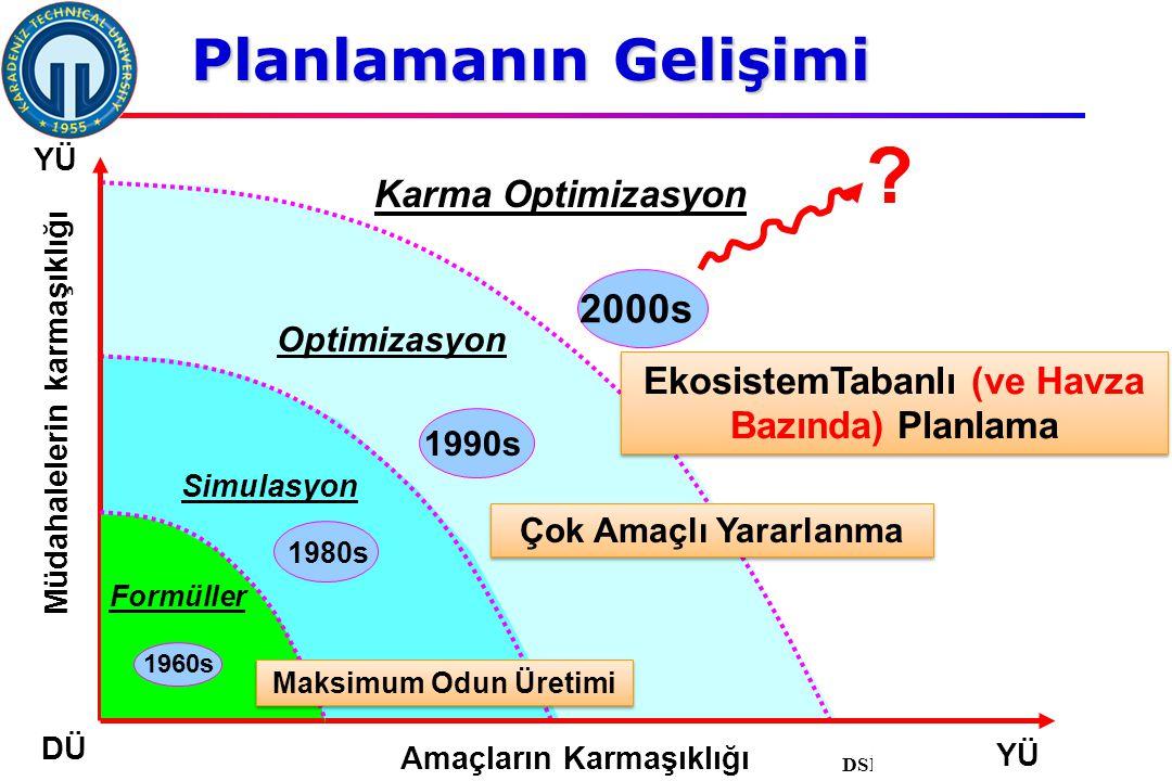 İstanbul, 2007 DSİ, 10 Şubat 2011, Trabzon, ©EZB Optimizasyon 1990s Çok Amaçlı Yararlanma 1980s Simulasyon .