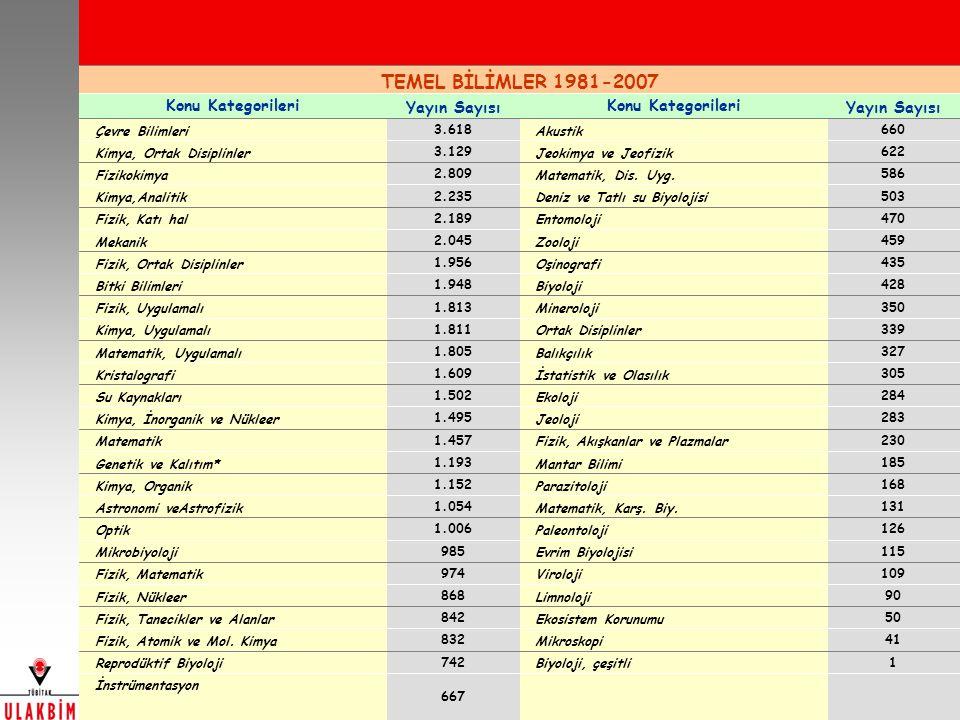 667 İnstrümentasyon 1 Biyoloji, çeşitli 742 Reprodüktif Biyoloji 41 Mikroskopi 832 Fizik, Atomik ve Mol.