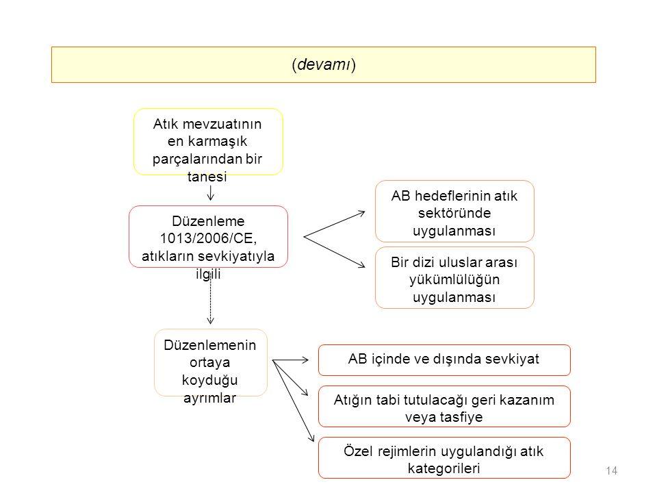 Atık mevzuatının en karmaşık parçalarından bir tanesi AB hedeflerinin atık sektöründe uygulanması AB içinde ve dışında sevkiyat Düzenleme 1013/2006/CE, atıkların sevkiyatıyla ilgili Düzenlemenin ortaya koyduğu ayrımlar (devamı) Bir dizi uluslar arası yükümlülüğün uygulanması Atığın tabi tutulacağı geri kazanım veya tasfiye Özel rejimlerin uygulandığı atık kategorileri 14