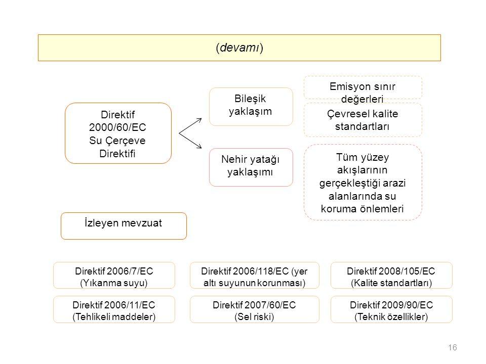 Nehir yatağı yaklaşımı Bileşik yaklaşım (devamı) Direktif 2000/60/EC Su Çerçeve Direktifi Emisyon sınır değerleri Çevresel kalite standartları Tüm yüzey akışlarının gerçekleştiği arazi alanlarında su koruma önlemleri İzleyen mevzuat Direktif 2007/60/EC (Sel riski) Direktif 2006/11/EC (Tehlikeli maddeler) Direktif 2006/7/EC (Yıkanma suyu) Direktif 2006/118/EC (yer altı suyunun korunması) Direktif 2008/105/EC (Kalite standartları) Direktif 2009/90/EC (Teknik özellikler) 16