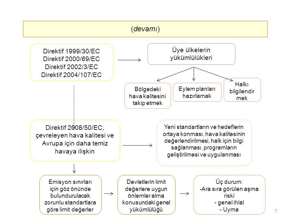 Emisyon sınırları için göz önünde bulundurulacak zorunlu standartlara göre limit değerler Direktif 1999/30/EC Direktif 2000/69/EC Direktif 2002/3/EC Direktif 2004/107/EC Üye ülkelerin yükümlülükleri (devamı) Yeni standartların ve hedeflerin ortaya konması, hava kalitesinin değerlendirilmesi, halk için bilgi sağlanması, programların geliştirilmesi ve uygulanması Bölgedeki hava kalitesini takip etmek Direktif 2008/50/EC, çevreleyen hava kalitesi ve Avrupa için daha temiz havaya ilişkin Eylem planları hazırlamak Halkı bilgilendir mek Devletlerin limit değerlere uygun önlemler alma konusundaki genel yükümlülüğü Üç durum: -Ara sıra görülen aşma riski - genel ihlal - Uyma 7