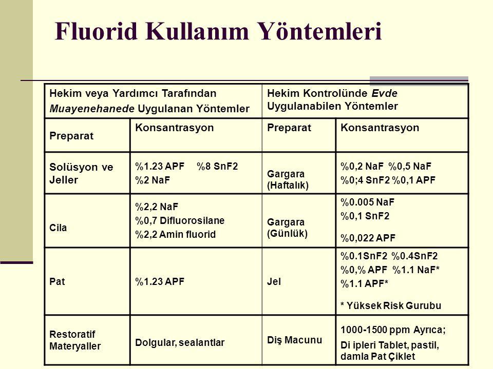 Fluorid Kullanım Yöntemleri Hekim veya Yardımcı Tarafından Muayenehanede Uygulanan Yöntemler Hekim Kontrolünde Evde Uygulanabilen Yöntemler Preparat KonsantrasyonPreparatKonsantrasyon Solüsyon ve Jeller %1.23 APF %8 SnF2 %2 NaF Gargara (Haftalık) %0,2 NaF %0,5 NaF %0;4 SnF2 %0,1 APF Cila %2,2 NaF %0,7 Difluorosilane %2,2 Amin fluorid Gargara (Günlük) %0.005 NaF %0,1 SnF2 %0,022 APF Pat%1.23 APFJel %0.1SnF2 %0.4SnF2 %0,% APF %1.1 NaF* %1.1 APF* * Yüksek Risk Gurubu Restoratif Materyaller Dolgular, sealantlar Diş Macunu 1000-1500 ppm Ayrıca; Di ipleri Tablet, pastil, damla Pat Çiklet