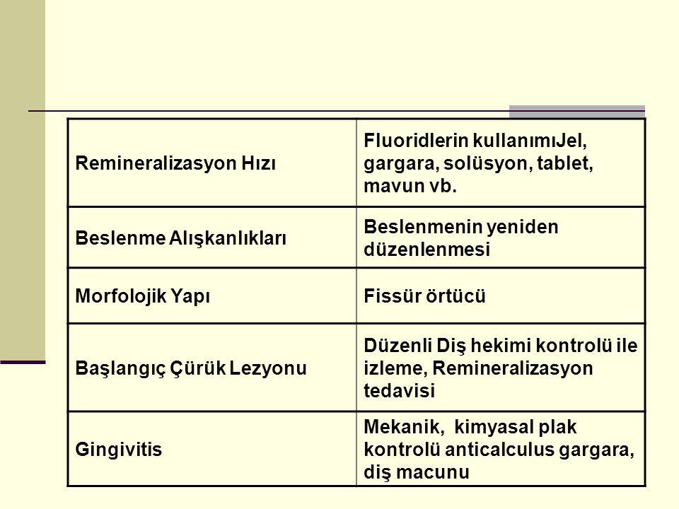 Remineralizasyon Hızı Fluoridlerin kullanımıJel, gargara, solüsyon, tablet, mavun vb.