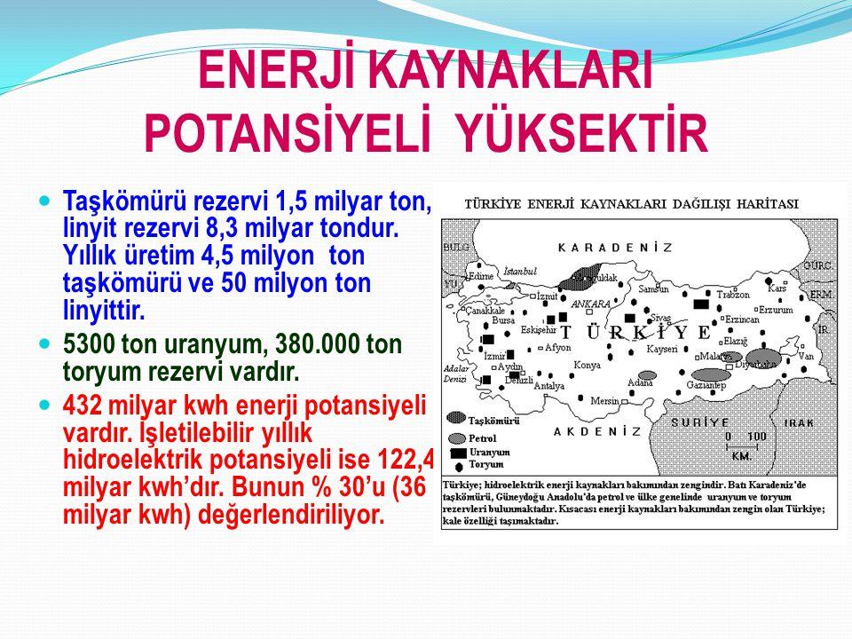 ENERJİ KAYNAKLARI POTANSİYELİ YÜKSEKTİR Taşkömürü rezervi 1,5 milyar ton, linyit rezervi 8,3 milyar tondur. Yıllık üretim 4,5 milyon ton taşkömürü ve