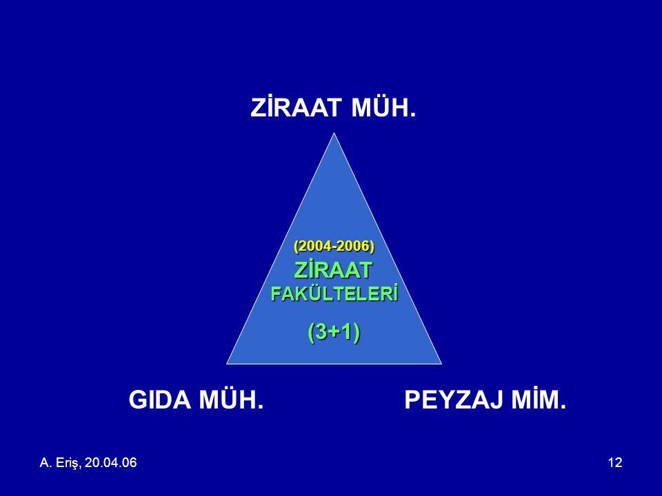A. Eriş, 20.04.0612 GIDA MÜH. ZİRAAT MÜH. PEYZAJ MİM. (2004-2006) ZİRAAT FAKÜLTELERİ (3+1)