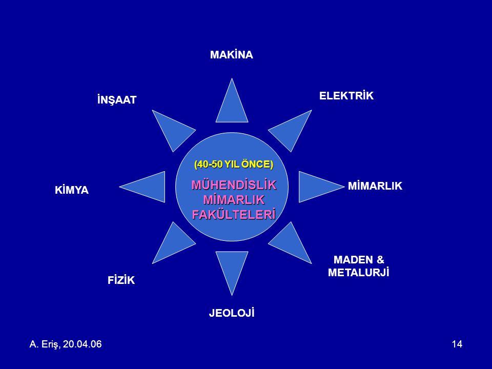 A. Eriş, 20.04.0614 (40-50 YIL ÖNCE) MÜHENDİSLİK MİMARLIK FAKÜLTELERİ MİMARLIK İNŞAAT ELEKTRİK KİMYA FİZİK MADEN & METALURJİ JEOLOJİ MAKİNA