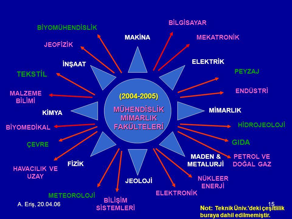 A. Eriş, 20.04.0615 (2004-2005) MÜHENDİSLİK MİMARLIK FAKÜLTELERİ GIDA TEKSTİL ÇEVRE BİLGİSAYAR MİMARLIK ELEKTRİK İNŞAAT ELEKTRONİK PEYZAJ KİMYA FİZİK