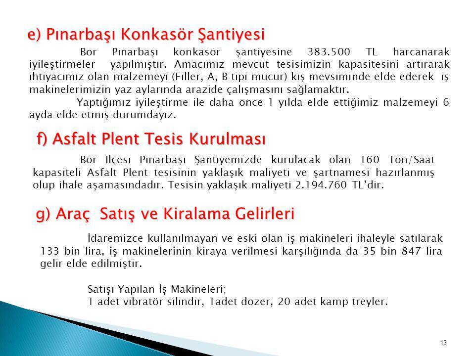 e) Pınarbaşı Konkasör Şantiyesi Bor Pınarbaşı konkasör şantiyesine 383.500 TL harcanarak iyileştirmeler yapılmıştır. Amacımız mevcut tesisimizin kapas