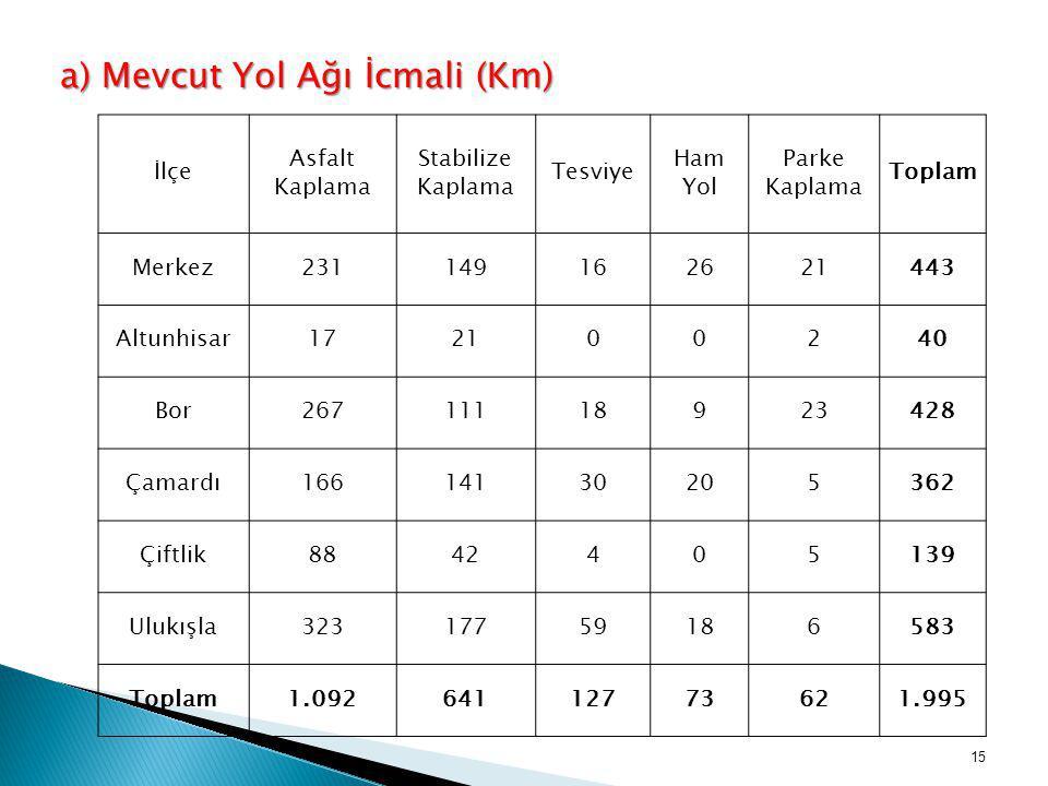 a) Mevcut Yol Ağı İcmali (Km) İlçe Asfalt Kaplama Stabilize Kaplama Tesviye Ham Yol Parke Kaplama Toplam Merkez231149162621443 Altunhisar172100240 Bor