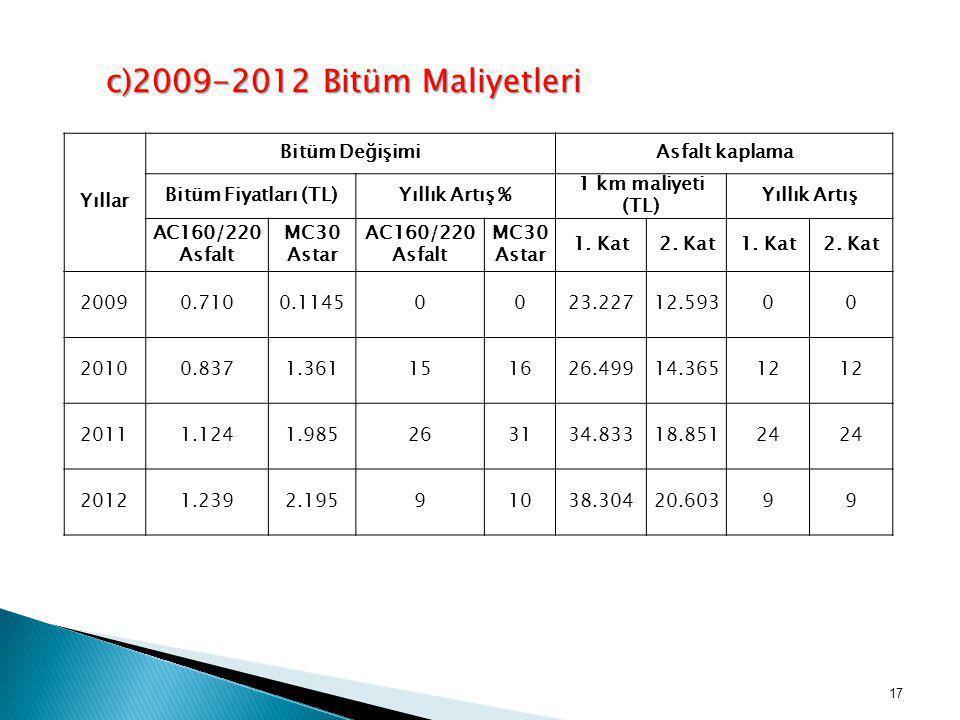 c)2009-2012 Bitüm Maliyetleri Yıllar Bitüm DeğişimiAsfalt kaplama Bitüm Fiyatları (TL)Yıllık Artış % 1 km maliyeti (TL) Yıllık Artış AC160/220 Asfalt