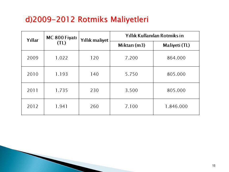 Yıllar MC 800 Fiyatı (TL) Yıllık maliyet Yıllık Kullanılan Rotmiks in Miktarı (m3)Maliyeti (TL) 20091.0221207.200864.000 20101.1931405.750805.000 2011