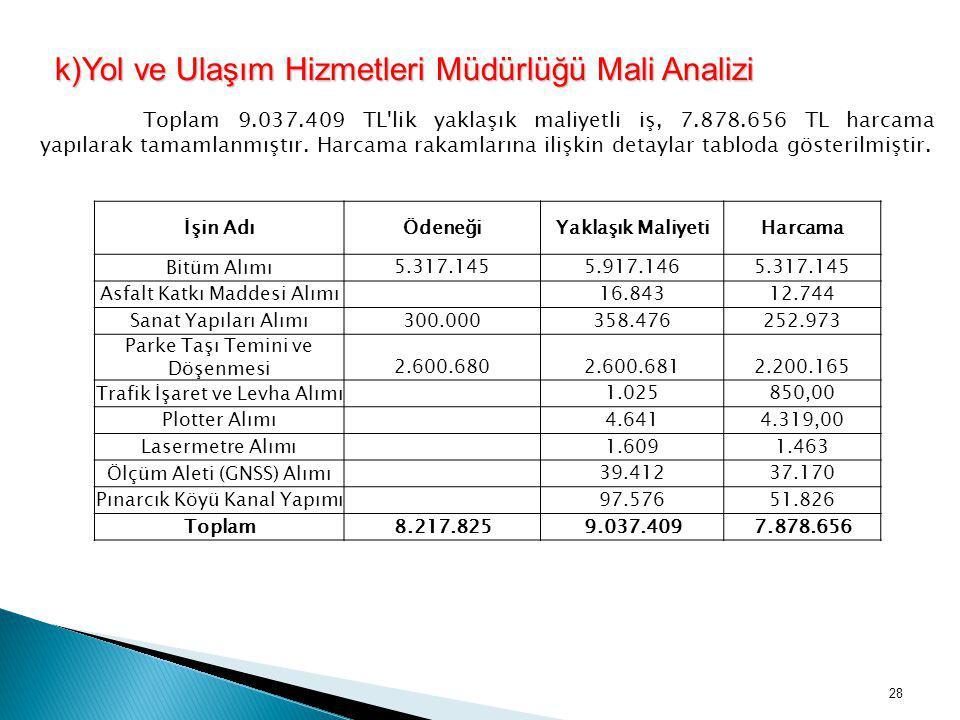 k)Yol ve Ulaşım Hizmetleri Müdürlüğü Mali Analizi Toplam 9.037.409 TL'lik yaklaşık maliyetli iş, 7.878.656 TL harcama yapılarak tamamlanmıştır. Harcam