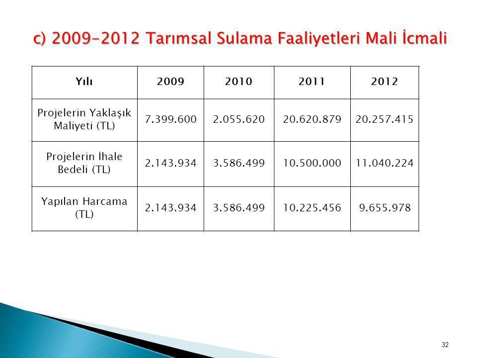 c) 2009-2012 Tarımsal Sulama Faaliyetleri Mali İcmali Yılı2009201020112012 Projelerin Yaklaşık Maliyeti (TL) 7.399.6002.055.62020.620.87920.257.415 Pr