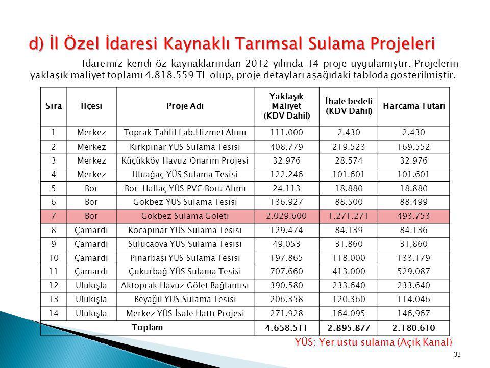İdaremiz kendi öz kaynaklarından 2012 yılında 14 proje uygulamıştır. Projelerin yaklaşık maliyet toplamı 4.818.559 TL olup, proje detayları aşağıdaki
