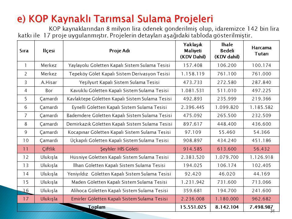 KOP kaynaklarından 8 milyon lira ödenek gönderilmiş olup, idaremizce 142 bin lira katkı ile 17 proje uygulanmıştır. Projelerin detayları aşağıdaki tab