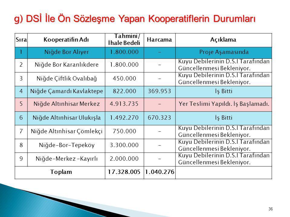 g) DSİ İle Ön Sözleşme Yapan Kooperatiflerin Durumları SıraKooperatifin Adı Tahmini/ İhale Bedeli HarcamaAçıklama 1Niğde Bor Aliyer1.800.000-Proje Aşa