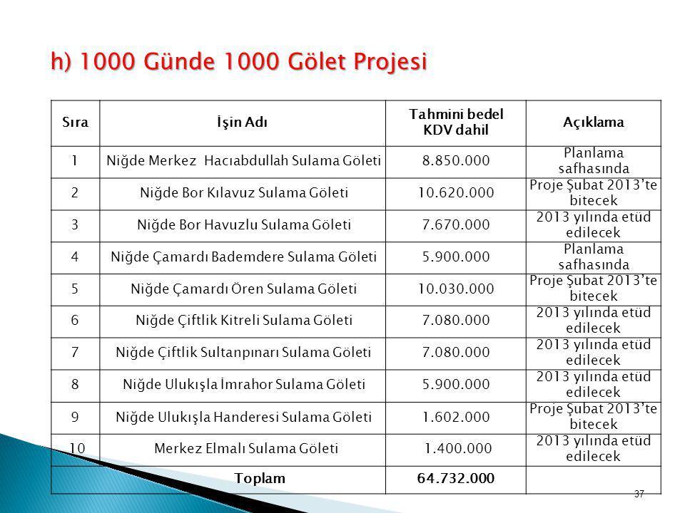 Sıraİşin Adı Tahmini bedel KDV dahil Açıklama 1Niğde Merkez Hacıabdullah Sulama Göleti8.850.000 Planlama safhasında 2Niğde Bor Kılavuz Sulama Göleti10