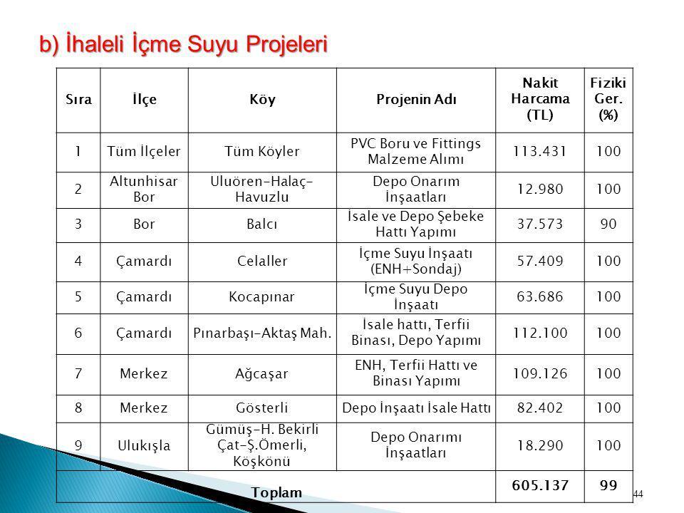 b) İhaleli İçme Suyu Projeleri SıraİlçeKöyProjenin Adı Nakit Harcama (TL) Fiziki Ger. (%) 1Tüm İlçelerTüm Köyler PVC Boru ve Fittings Malzeme Alımı 11