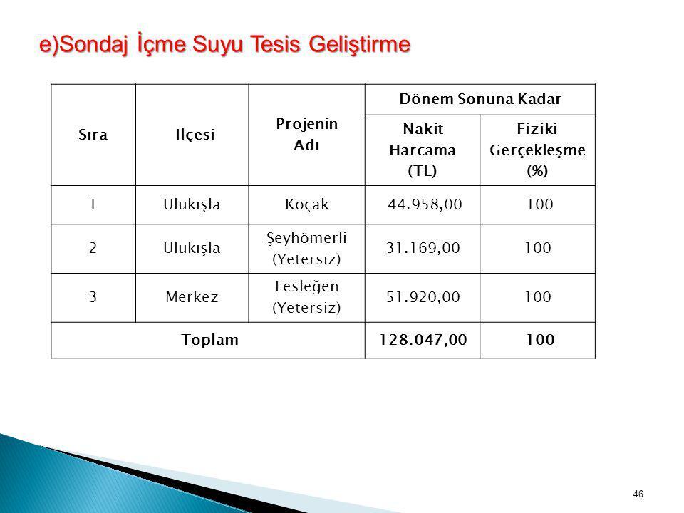 e)Sondaj İçme Suyu Tesis Geliştirme Sıra İlçesi Projenin Adı Dönem Sonuna Kadar Nakit Harcama (TL) Fiziki Gerçekleşme (%) 1UlukışlaKoçak 44.958,00 100