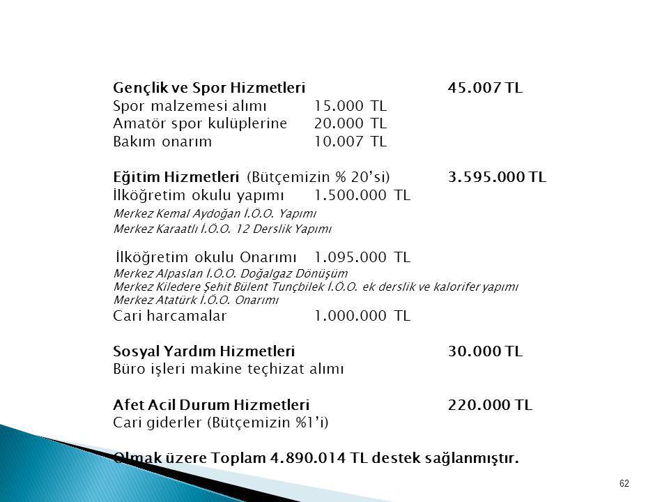 Gençlik ve Spor Hizmetleri 45.007 TL Spor malzemesi alımı 15.000 TL Amatör spor kulüplerine 20.000 TL Bakım onarım10.007 TL Eğitim Hizmetleri (Bütçemi