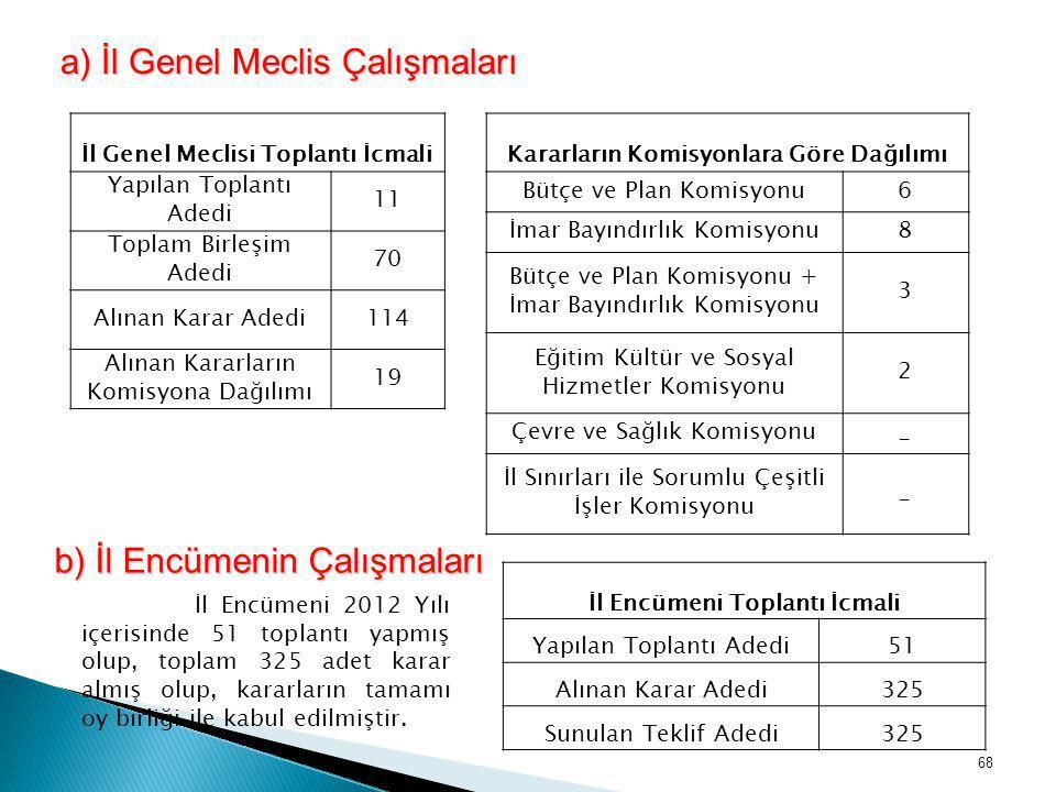 a) İl Genel Meclis Çalışmaları a) İl Genel Meclis Çalışmaları İl Genel Meclisi Toplantı İcmali Yapılan Toplantı Adedi 11 Toplam Birleşim Adedi 70 Alın